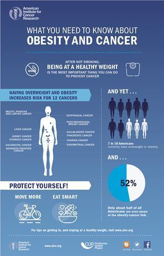 Obezite; kanser riskini sanılan miktarlardan 2 kat daha fazla artırıyor