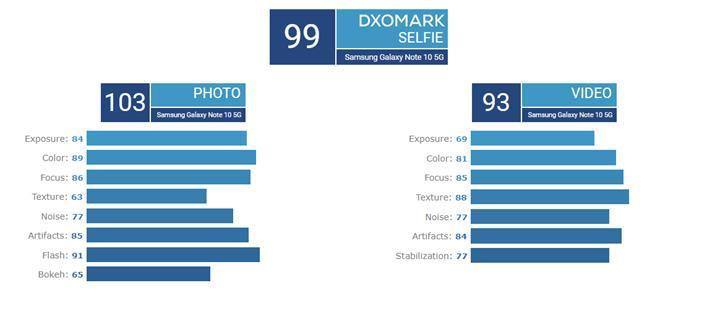 DxOMark'ın yeni lideri Samsung Galaxy Note 10+ 5G oldu!