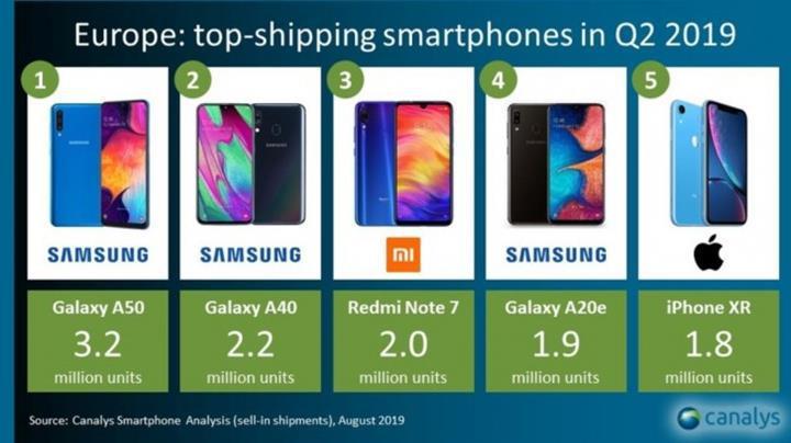 Samsung'un orta sınıf ürün bombardımanı işe yaramışa benziyor