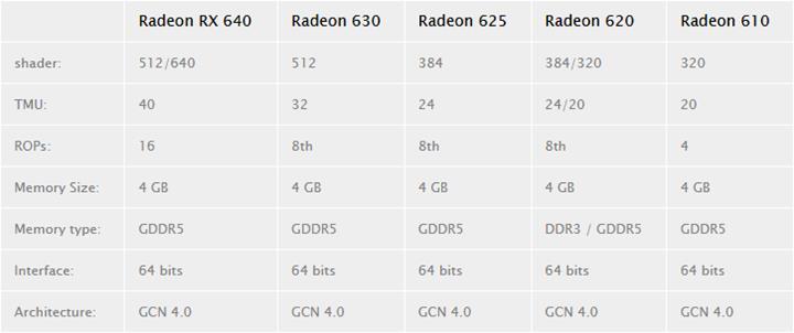 AMD, Polaris mimarisiyle bir kez daha karşımıza çıkmaya hazırlanıyor