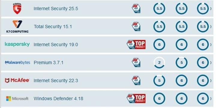 Windows Defender AV-Test'ten tam puan almayı başardı
