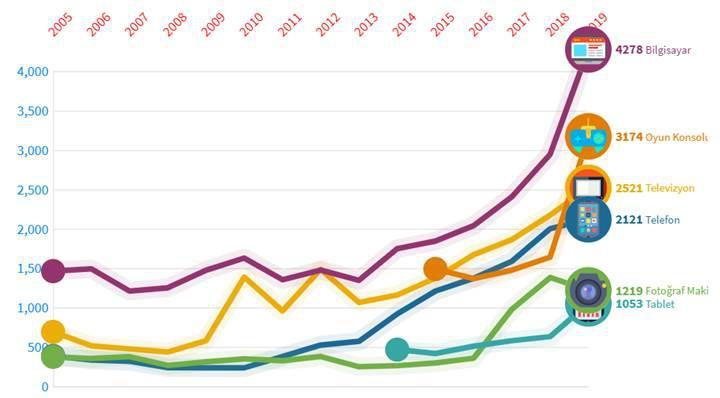 2005 yılından bugüne Türkiye'deki teknolojik ürünlerin fiyat değişimi