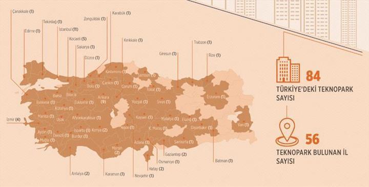 Türkiye'deki teknoparkların toplam ihracatı 4,1 milyar dolara ulaştı