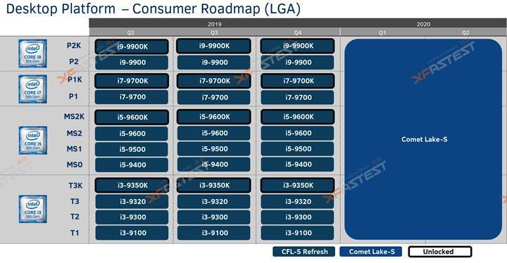 Intel 10 çekirdekli işlemci hazırlığında: Yeni soket yolda