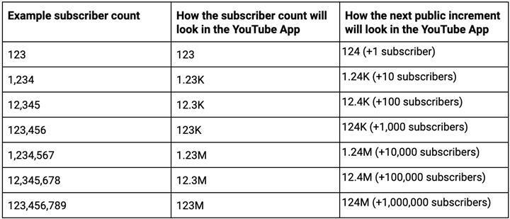 Youtube, Eylül ayında kanalların tam abone sayısını göstermeyi durduracak