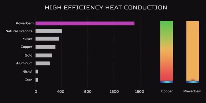 Acer performans artışı için Predator PowerGem bileşeni kullanıyor