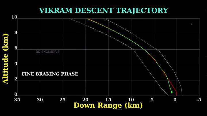 Hindistan'ın uzay aracı Ay'a inemedi: 'Vikram'dan kötü haber