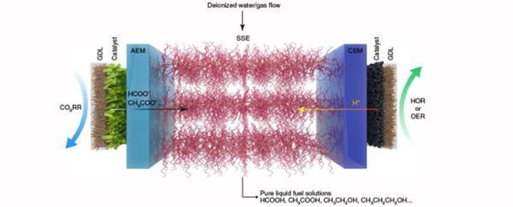 Karbondioksiti saf sıvı yakıta dönüştüren reaktör üretildi