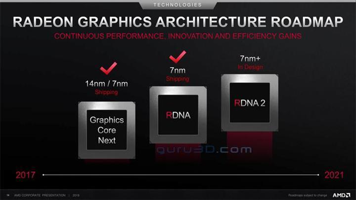 AMD'nin yol harita slaytı sızdı: RDNA 2 yolda