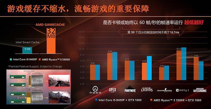 AMD Ryzen 5 3500X ve Ryzen 5 3500 sızdı| Performans testleri