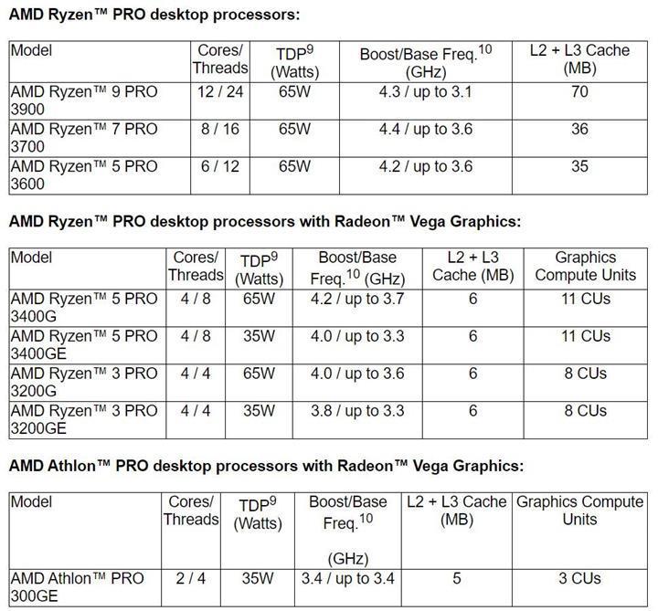 AMD Ryzen 3000 Pro işlemciler duyuruldu