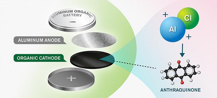 Yeni geliştirilen alüminyum piller, daha çevreci bir enerji depolama çözümü vadediyor