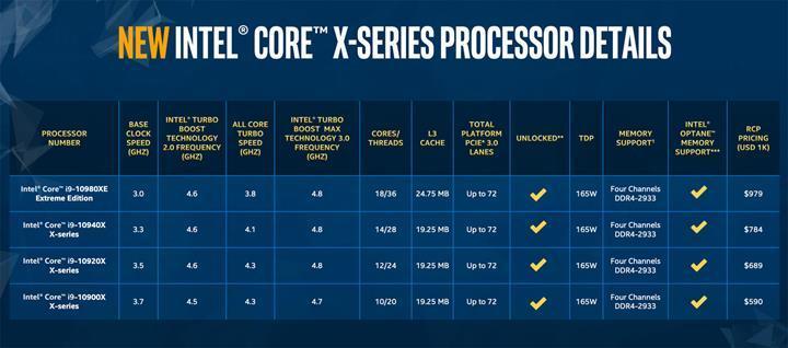 Intel yeni Core X işlemcilerini duyurdu