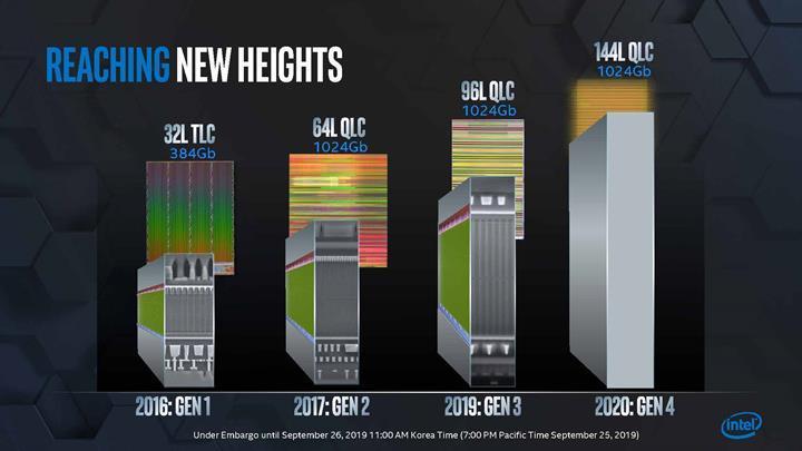 Intel daha gelişmiş QLC ve PLC NAND bellek üzerinde çalışıyor