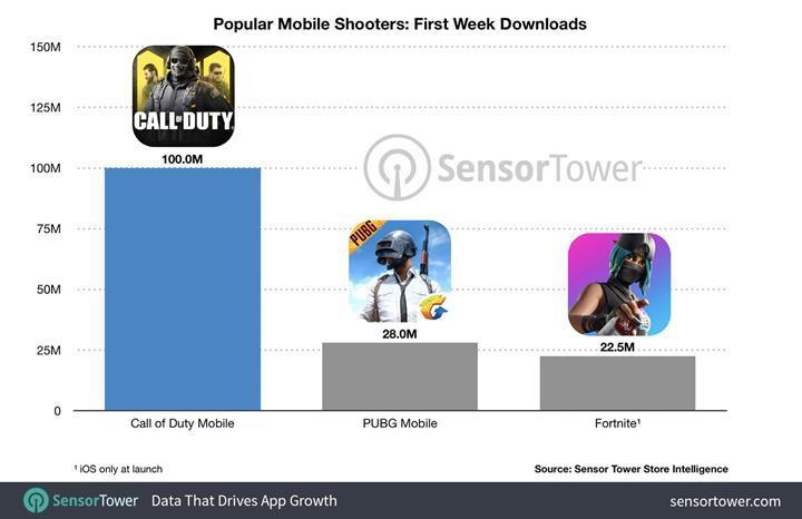 Call of Duty: Mobile ilk haftasında 100 milyon kez indirilerek rekor kırdı
