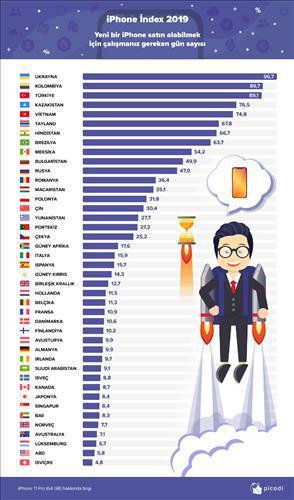 iPhone 11 Pro almak için hangi ülkede kaç gün çalışmak gerekiyor?