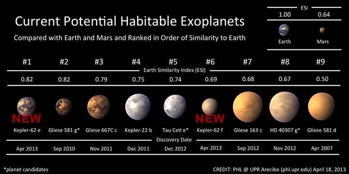 Nobel ödüllü astrofizikçi; insanoğlunun uzaya asla koloni kuramayacağını iddia etti