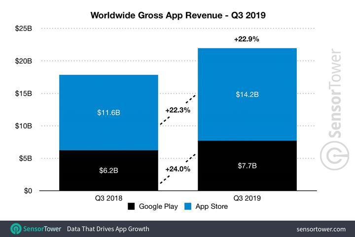 Mobil uygulama gelirleri üçüncü çeyrekte 21.9 milyar dolara yükseldi