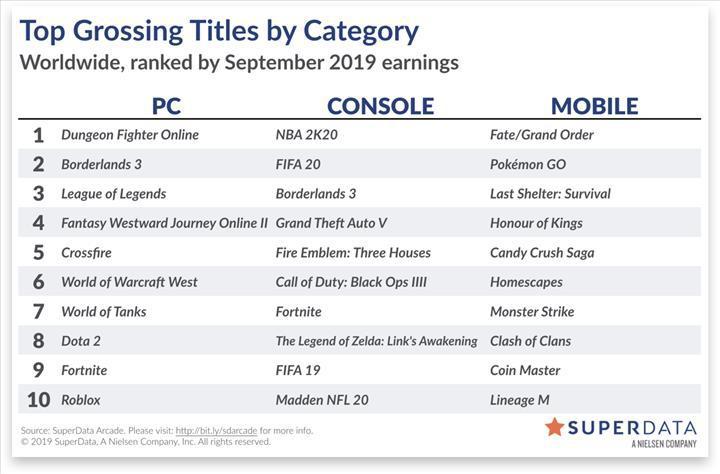 İşte Eylül ayının en çok kazandıran oyunları