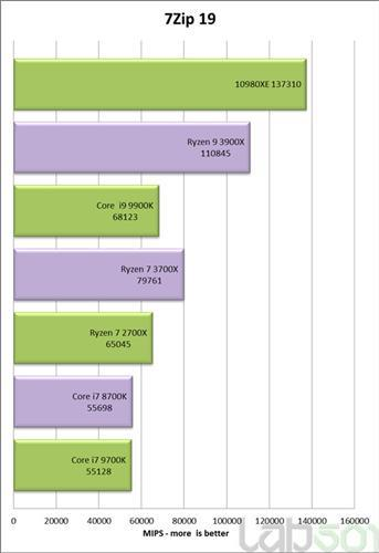 Intel Core i9-10980XE, i9-9980XE'den %3 yavaş olabilir