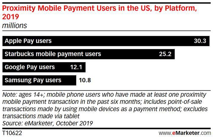 Apple Pay, ABD'nin en çok kullanılan mobil ödeme platformu oldu