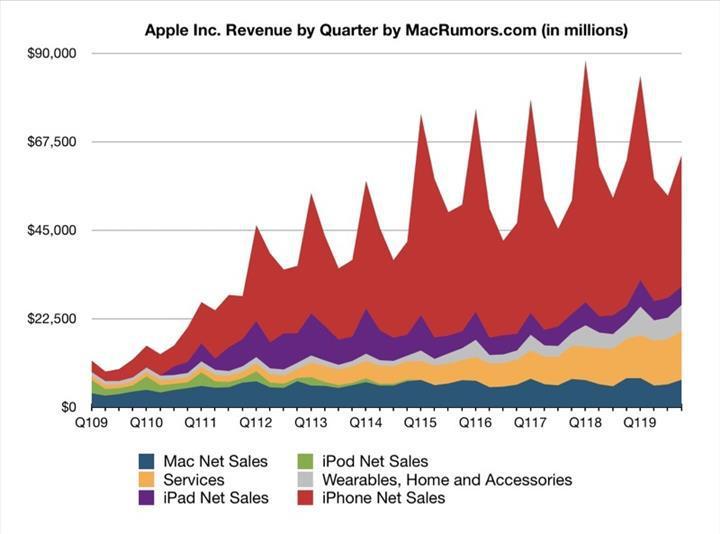iPhone gelirleri düşüyor, servis gelirleri rekor kırıyor