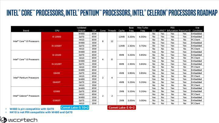 Intel Comet Lake-S işlemcileri sızdı: 10 çekirdekli işlemci 65 watt TDP ile geliyor
