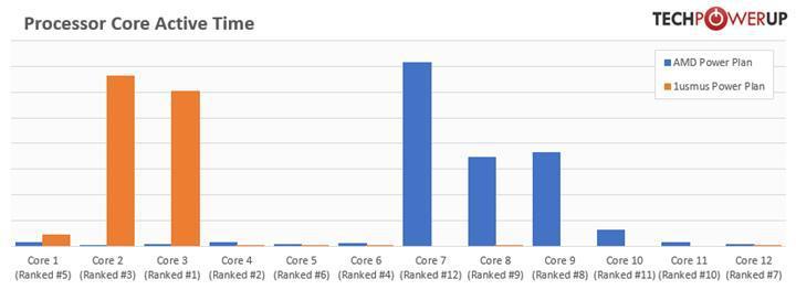 Yeni güç planıyla 3. nesil Ryzen'lar 250 MHz'e kadar frekans artışı alabilir