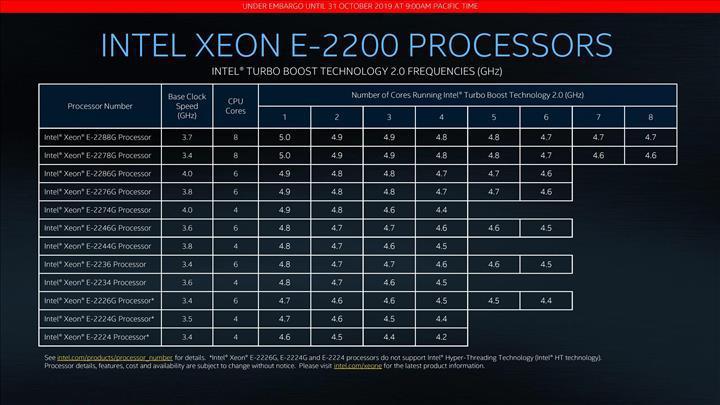 Intel Xeon E serisi güncellendi