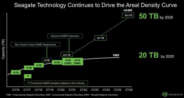 Seagate 2026 yılında 50TB kapasiteye ulaşmayı hedefliyor
