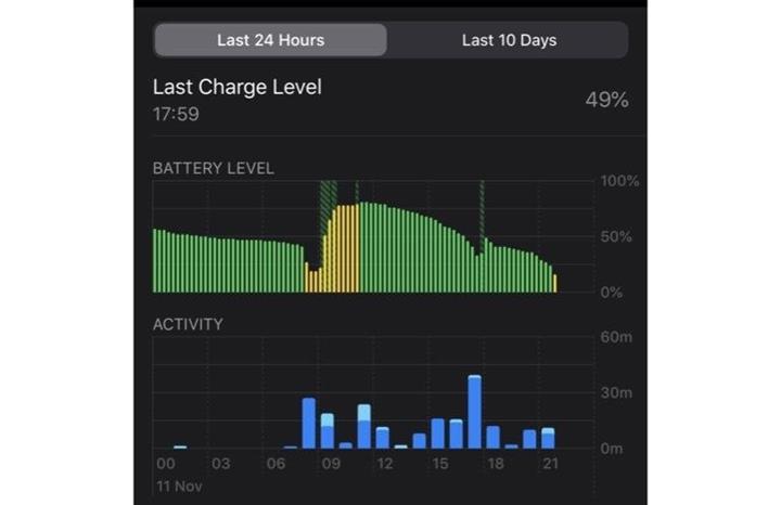 iOS 13.2.2 güncellemesi iPhone'ların pil ömrünü olumsuz etkiledi