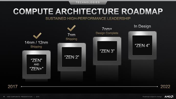 AMD Zen 3'te yepyeni mimari ile karşımıza çıkacak