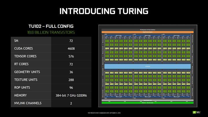 Nvidia RTX 2080 Ti Super ufukta görüldü