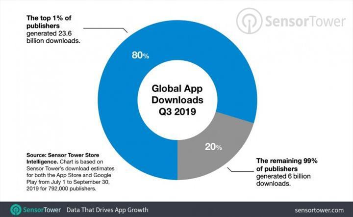 Uygulama mağazalarında %1'lik kesimin mutlak hakimiyeti devam ediyor