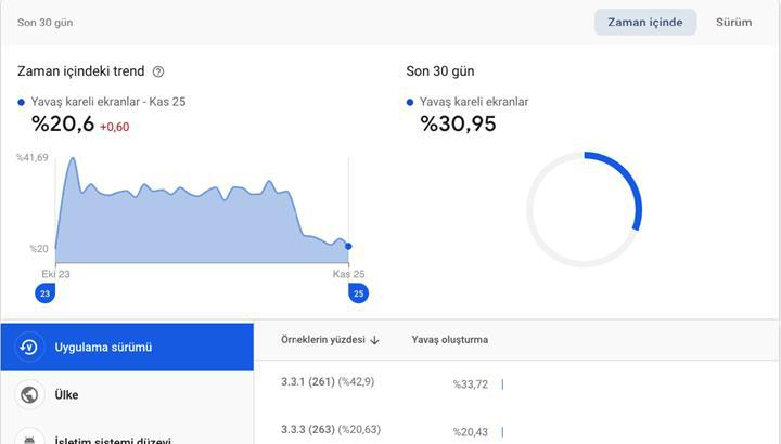 DH Android uygulaması 2 kat hızlandı, daha az pil tüketmeye başladı