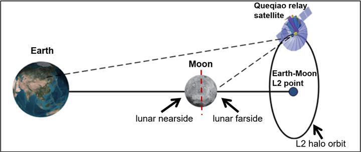 Astronomide bir ilk: Ay'ın 'uzak tarafına' yerleştirilen radyo teleskobu çalışmalara başladı