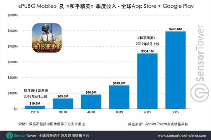 PUBG Mobile toplamda 1.5 milyar dolar gelir elde etti