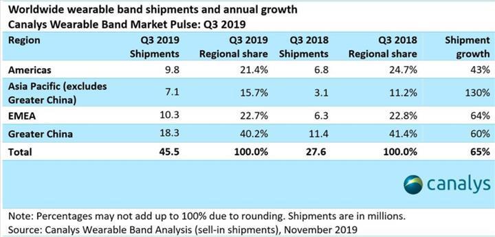 Giyilebilir teknoloji pazarı hızla büyümeye devam ediyor