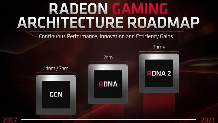 AMD RDNA2 ile değişken odak tasarımı ve ışın izleme teknolojileri geliyor
