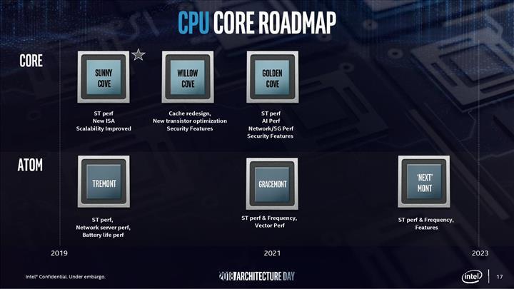 Intel, Tiger Lake işlemcilerinde kayda değer IPC artışıyla gelebilir
