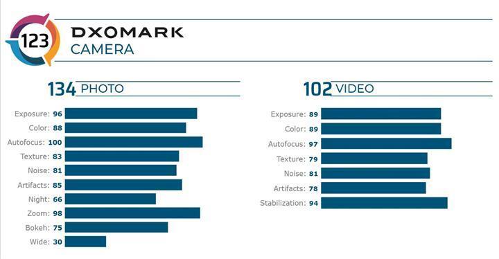 DxOMark testlerinde yeni kral Huawei Mate 30 Pro 5G