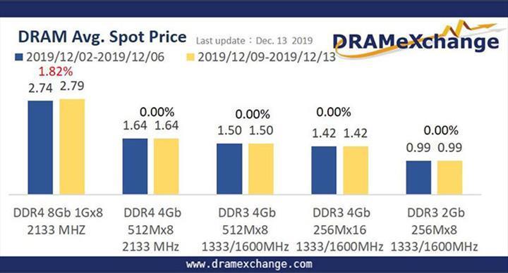 DRAM piyasasından kötü haber
