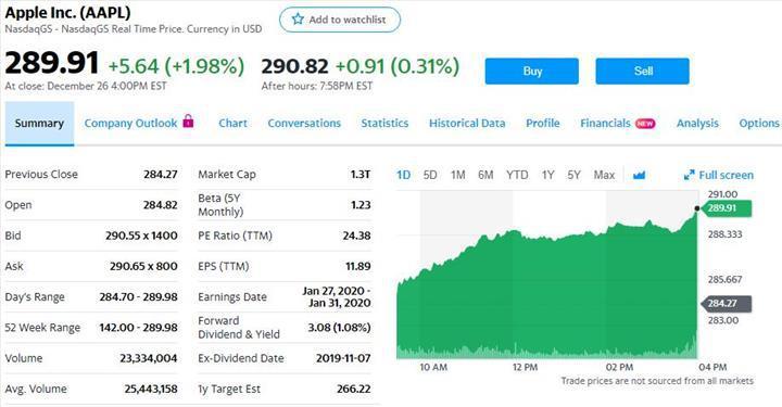 Apple'ın piyasa değeri 1.3 trilyon dolara yükseldi