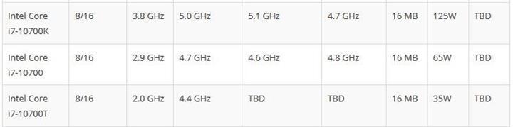 Intel'in Comet Lake ailesi sızdı: Core i9-10900K 5.3 GHz'e ulaşıyor