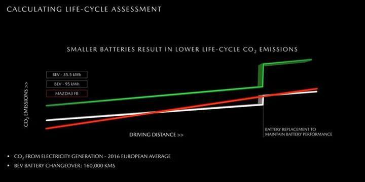 Mazda uzun menzilli elektrikli araçların daha fazla zarar verdiğini düşünüyor