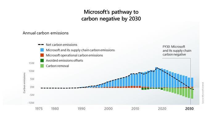 Microsoft, 2030 yılına kadar karbon negatif olma sözü verdi