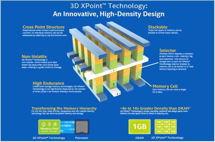 3DXPoint teknolojisinin de başı dertte