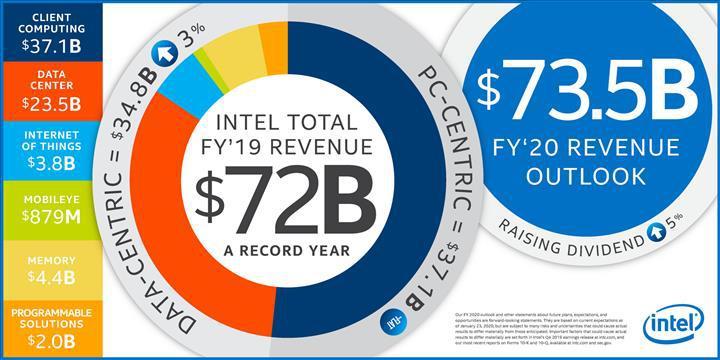 Her şeye rağmen Intel rekor kırmaya devam ediyor