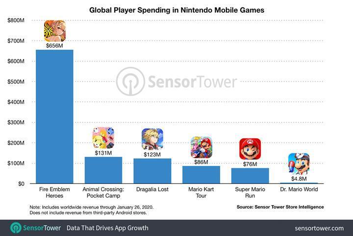 Mobil oyunlar Nintendo'ya bir milyar dolar kazandırdı
