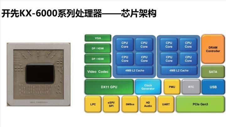 Zhaoxin KX-6000 işlemcisi de satışa çıkıyor